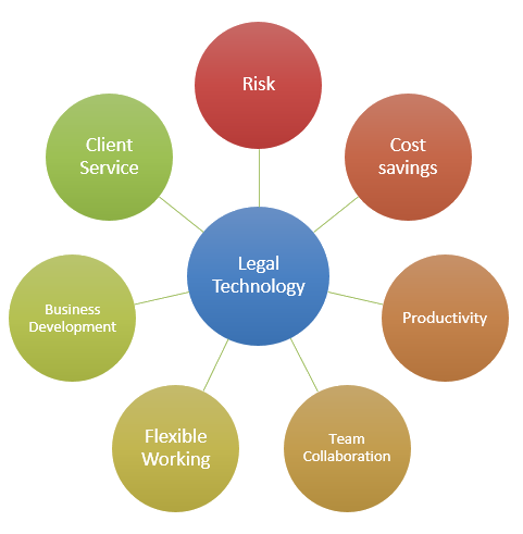 Key drivers for Legal Technology